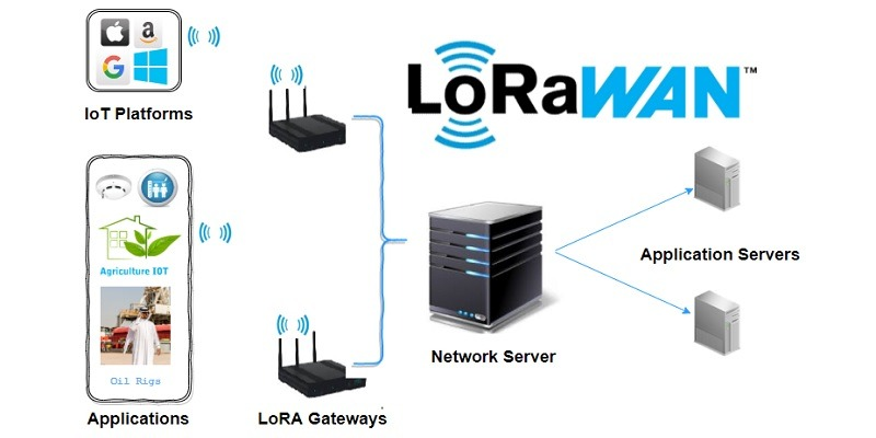 How LoRaWAN Works and Why It's Important for IoT - IoT Tech Trends