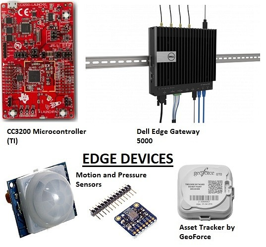 Examples of Edge Devices