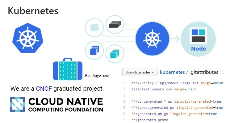 Featured Kubernetes.io