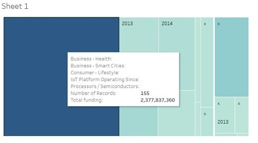 Insights-Business-from-Tableau