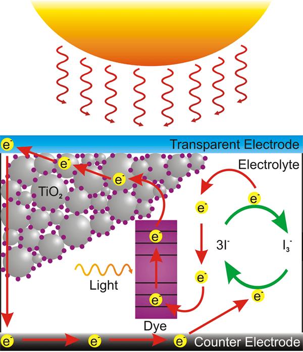 Eht Photovoltaic Dsst