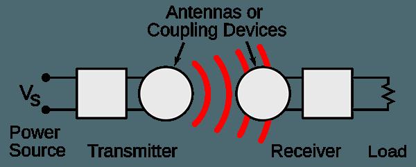 Wireless Power Far Field