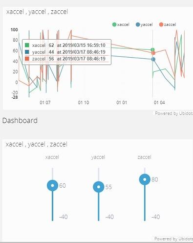 Accelerometer Readings Ubidots
