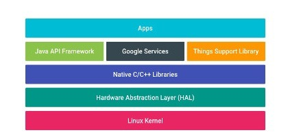 Android Things Architecture