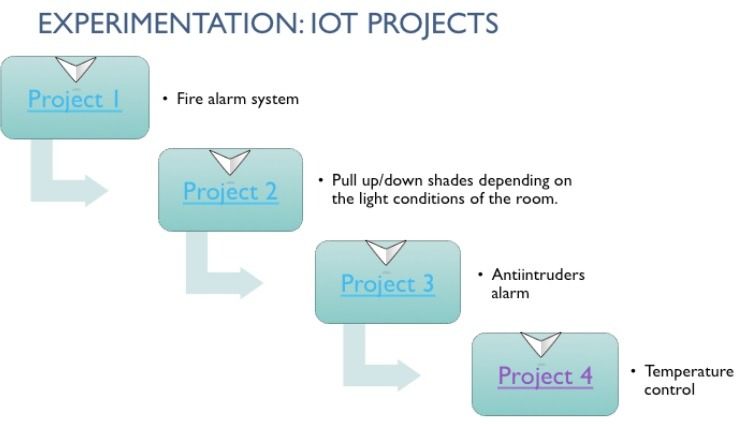 Experimental Iot Projects Simulation Arduino Iot4sme