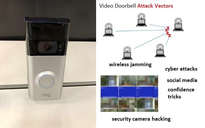 Video Doorbell Attack Vectors