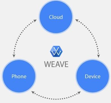 Weave Architecture