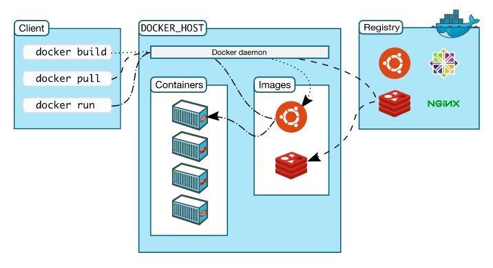 Docker Architecture.jpg