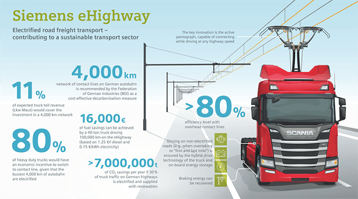 Electric Highways Siemens Ehighway