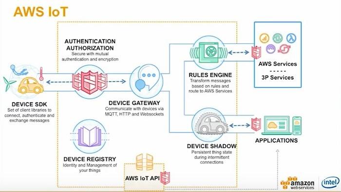 Aws Iot Architecture