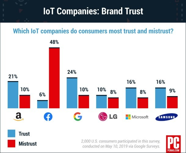 Least Trusted Chart