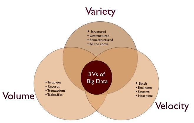 Big Data Three Attributes Volume Velocity Variety