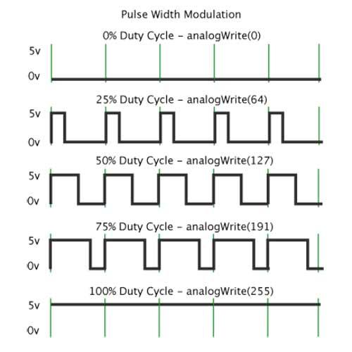 Arduino Pwm Frequency Pwm