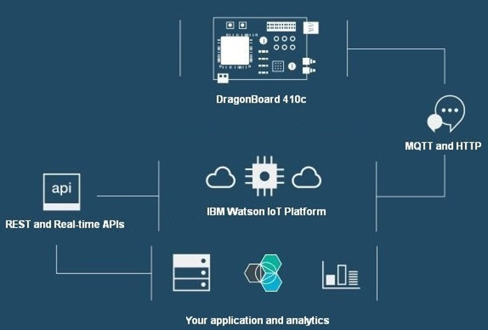 Best Iot Platforms Ibm Watson