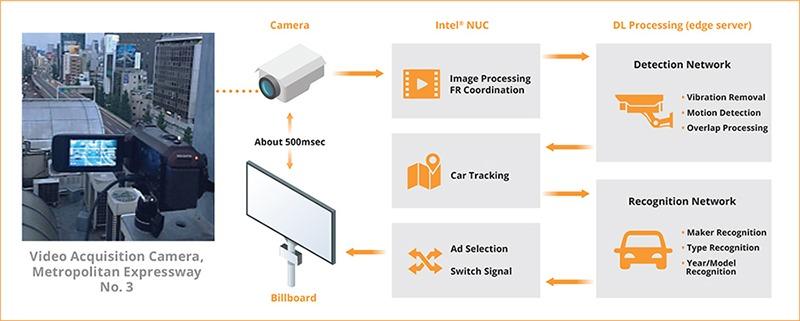 Iot Ads Dentsu Cloudian Cameras