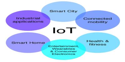 Iot Symbols