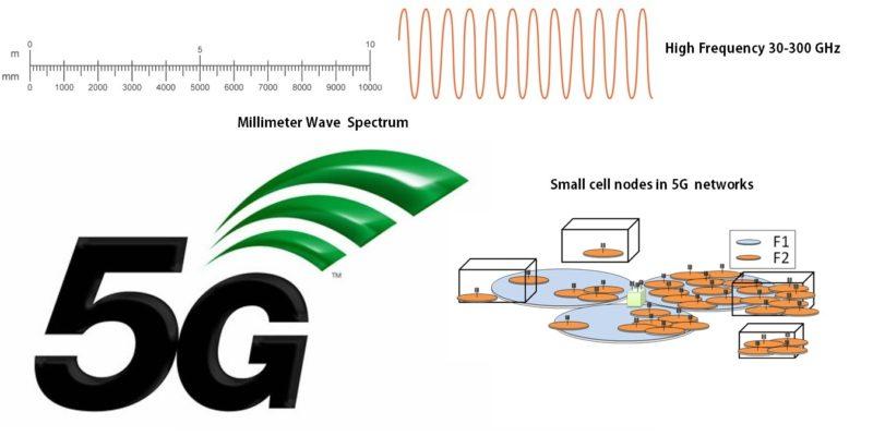 Featured Millimeter Wave Spectrum In 5g