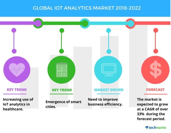 Global Iot Analytics