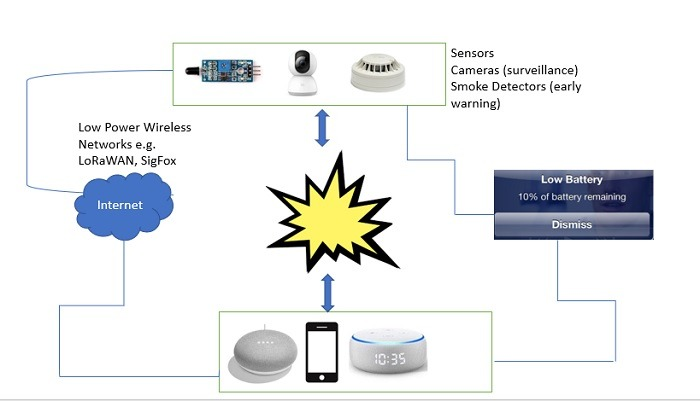 Iot Architecture To Prevent Fires
