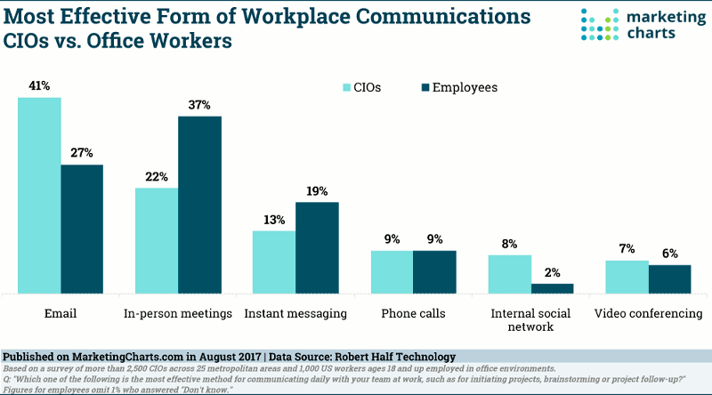 Technology Transform Workplace Messaging