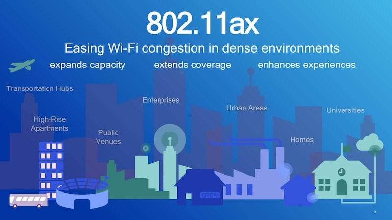 What Is Wifi 6 Congestion