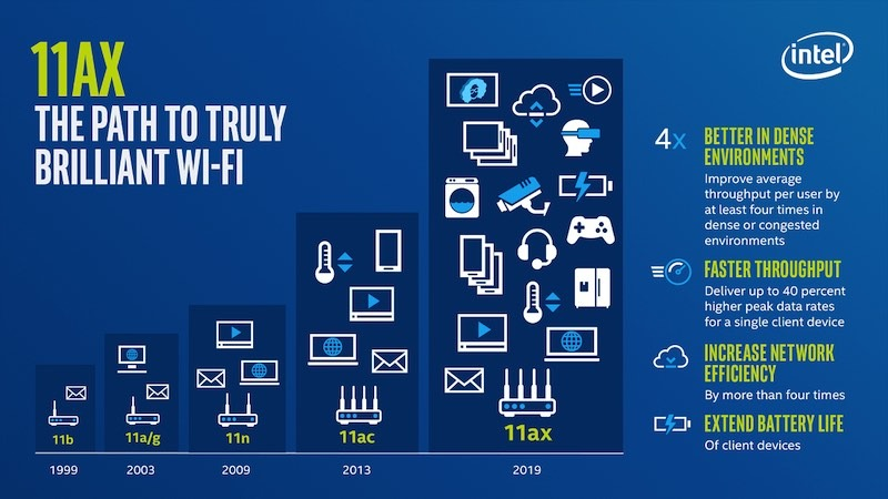 What Is Wifi 6 Path