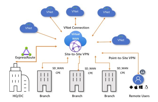Azure Vnets
