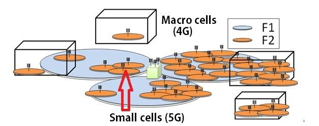 Macro Versus Small Cells 5g Vs 4g