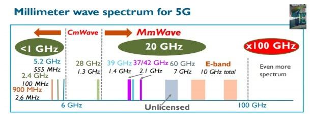 Mmwave Spectrum For 5g