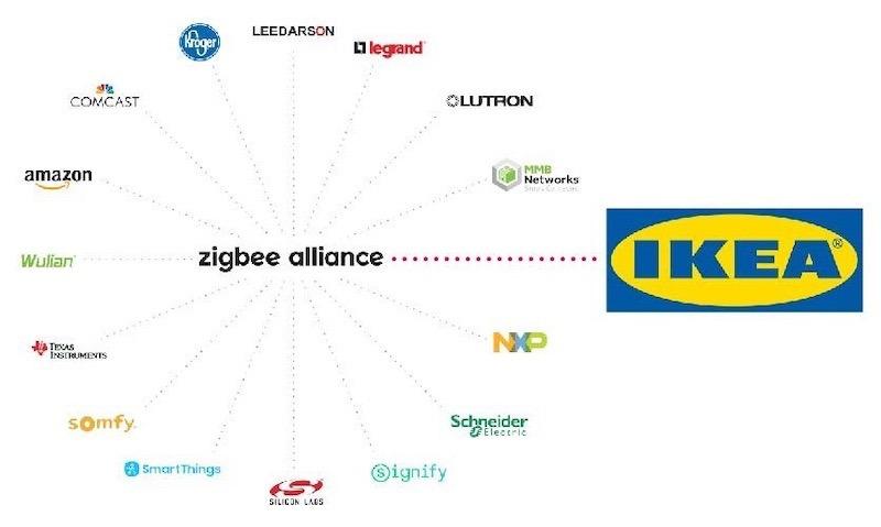 Zigbee Alliance Good News Ikea