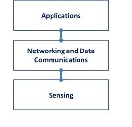 Iot Architecture Ieee Three Tier Architecture