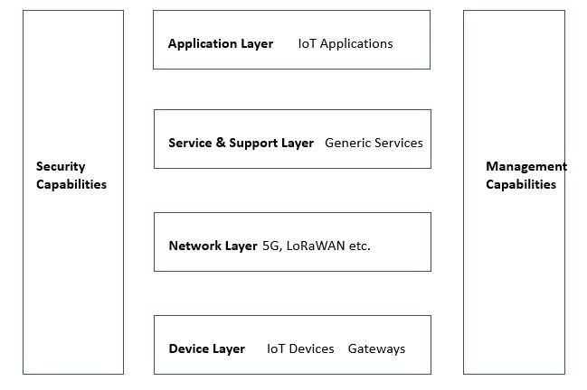 Iot Architecture Itu T Model
