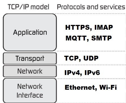 Iot Architecture Tcp Ip Layers