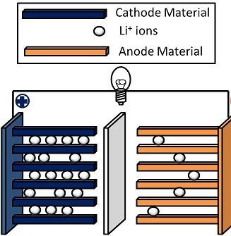 Solid State Li Ion Diagram 1