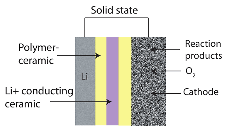 Solid State Solid State Ceramic Battery