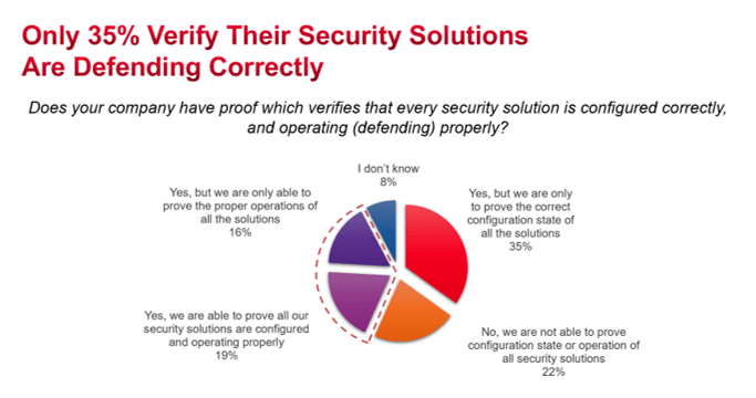 Security Report Chart