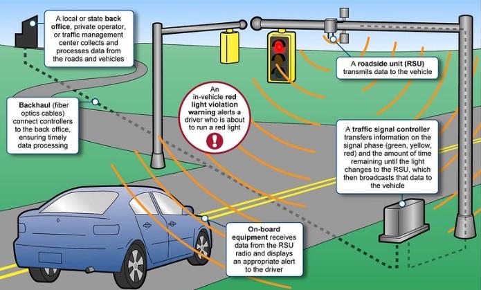 Talking Cars Tesla Intelligent Transportation System