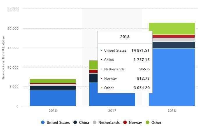 Talking Cars Tesla Revenue Share