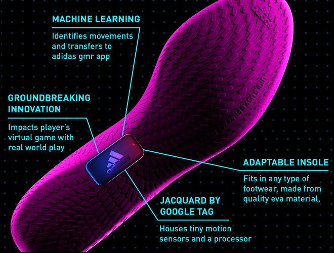 News Adidas Smart Insole Content