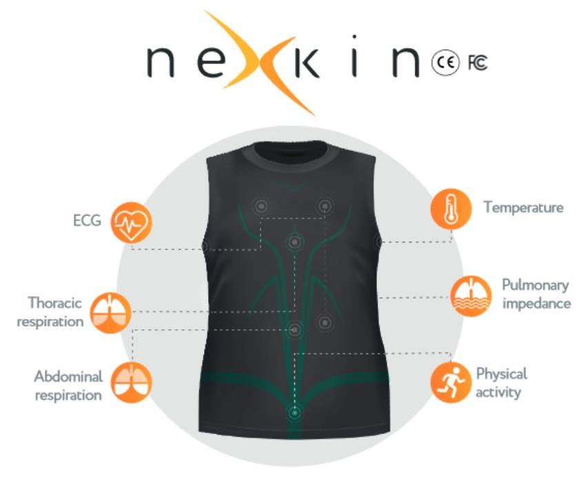 Ecg Wearables Nexkin